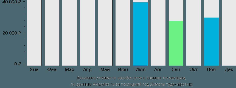 Динамика стоимости авиабилетов в Кавьенг по месяцам