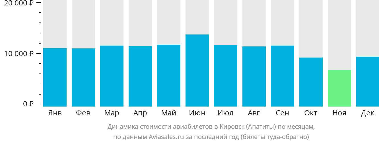 Динамика стоимости авиабилетов в Кировск по месяцам