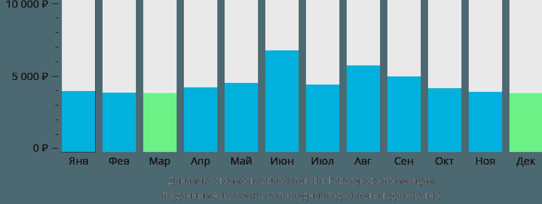 Динамика стоимости авиабилетов Kavalerovo по месяцам