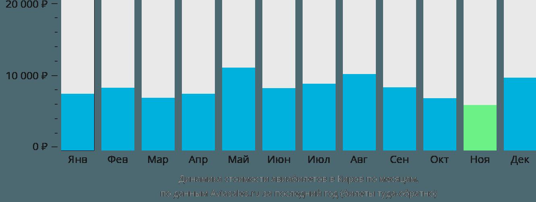 Динамика стоимости авиабилетов в Киров по месяцам