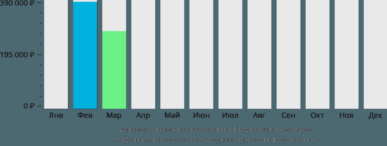 Динамика стоимости авиабилетов в Кваджалейн по месяцам