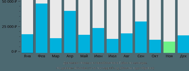 Динамика стоимости авиабилетов в Гуйян по месяцам