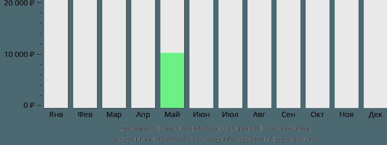Динамика стоимости авиабилетов в Кривой Рог по месяцам