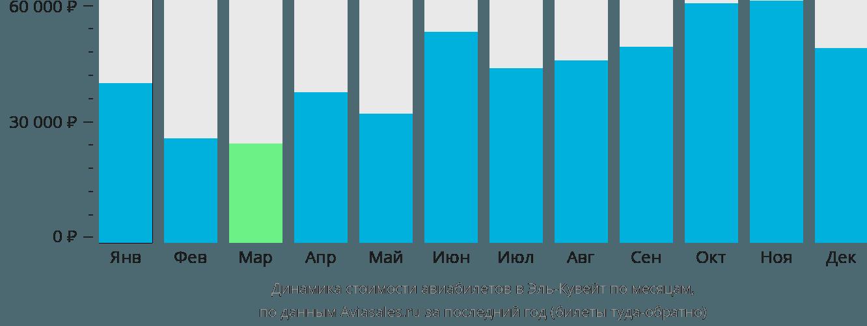 Динамика стоимости авиабилетов в Кувейт по месяцам