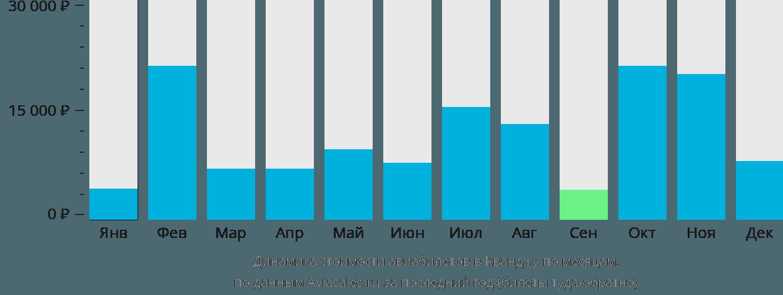 Динамика стоимости авиабилетов в Кванджу по месяцам