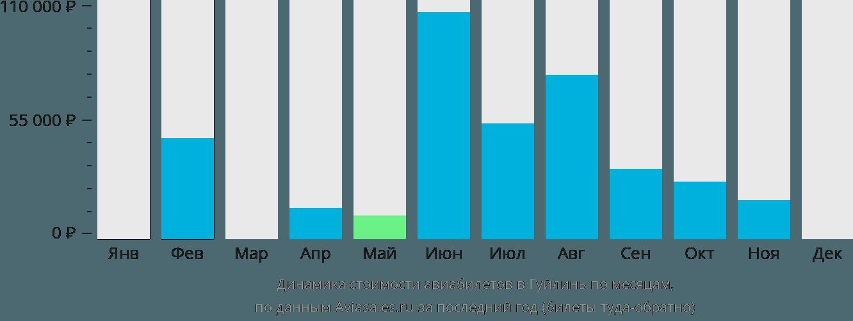 Динамика стоимости авиабилетов в Гуйлинь по месяцам