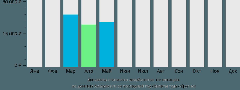 Динамика стоимости авиабилетов Колвези по месяцам