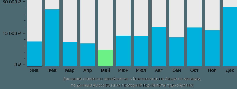 Динамика стоимости авиабилетов в Комсомольск-на-Амуре по месяцам