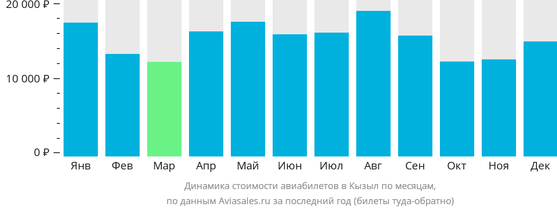 Динамика стоимости авиабилетов в Кызыл по месяцам