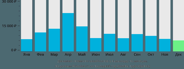 Динамика стоимости авиабилетов в Кызылорду по месяцам