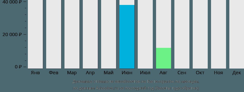 Динамика стоимости авиабилетов в Мейисти по месяцам