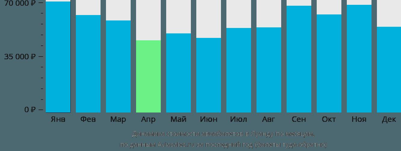 Динамика стоимости авиабилетов в Луанду по месяцам