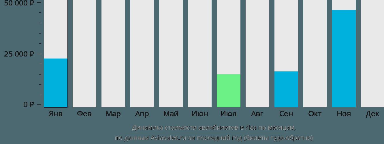 Динамика стоимости авиабилетов в Лаэ по месяцам
