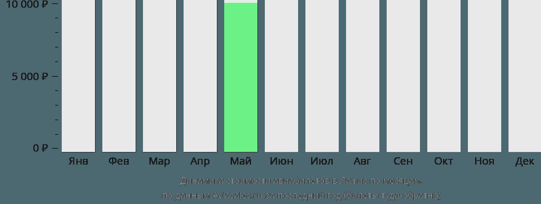 Динамика стоимости авиабилетов в Лажис по месяцам