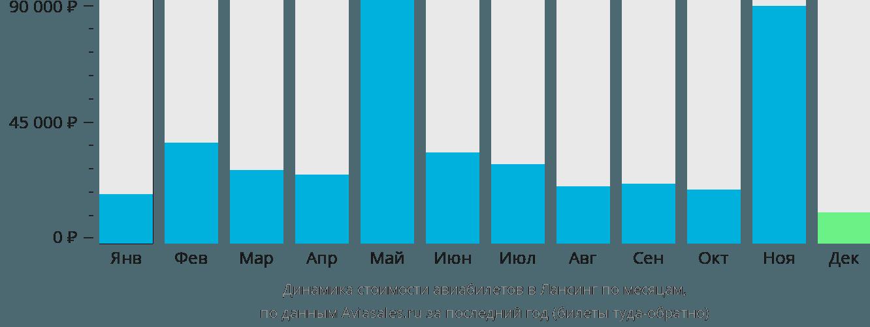 Динамика стоимости авиабилетов в Лансинг по месяцам