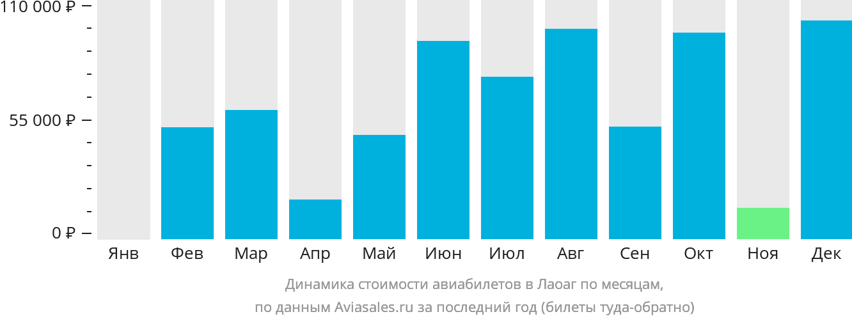 Динамика стоимости авиабилетов в Лаоак по месяцам
