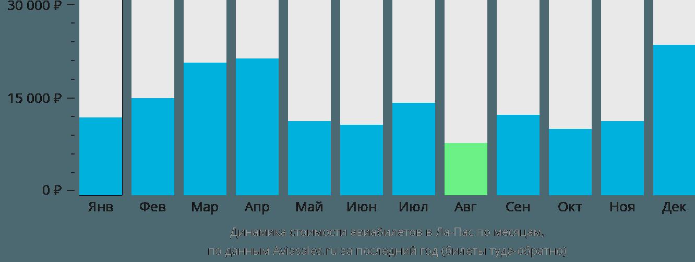 Динамика стоимости авиабилетов в Ла Пас по месяцам