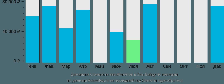 Динамика стоимости авиабилетов Аль-Байда по месяцам