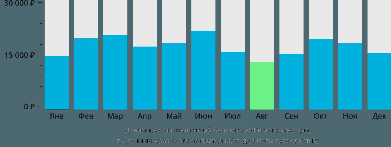 Динамика стоимости авиабилетов в Лас-Вегас по месяцам