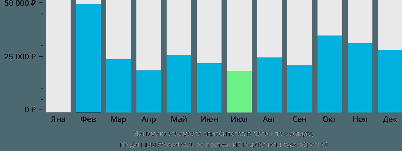 Динамика стоимости авиабилетов в Лотон по месяцам