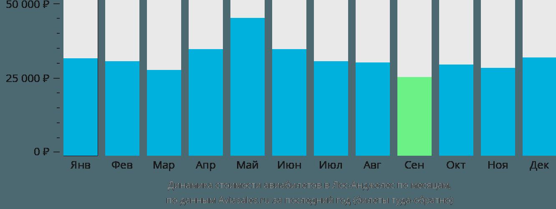 Динамика стоимости авиабилетов в Лос-Анджелес по месяцам