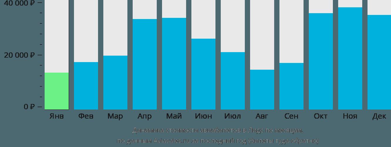 Динамика стоимости авиабилетов в Лидс по месяцам