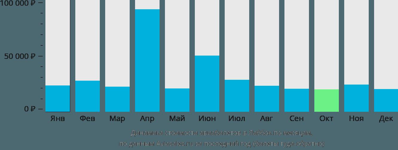 Динамика стоимости авиабилетов в Лаббок по месяцам