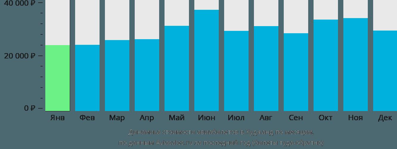 Динамика стоимости авиабилетов в Худжанд по месяцам