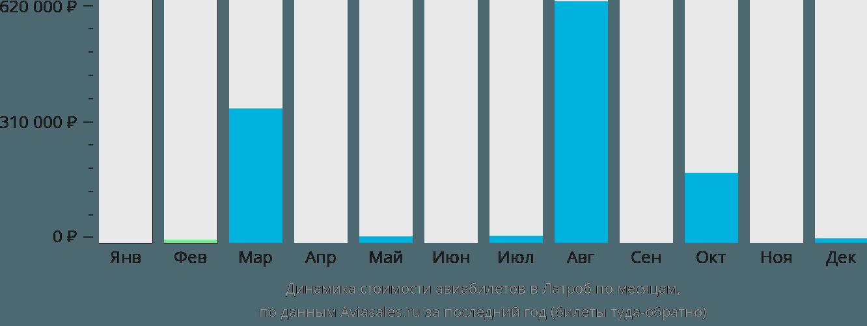 Динамика стоимости авиабилетов в Латроб по месяцам