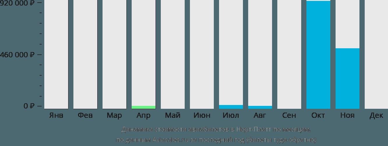 Динамика стоимости авиабилетов в Норт-Платт по месяцам