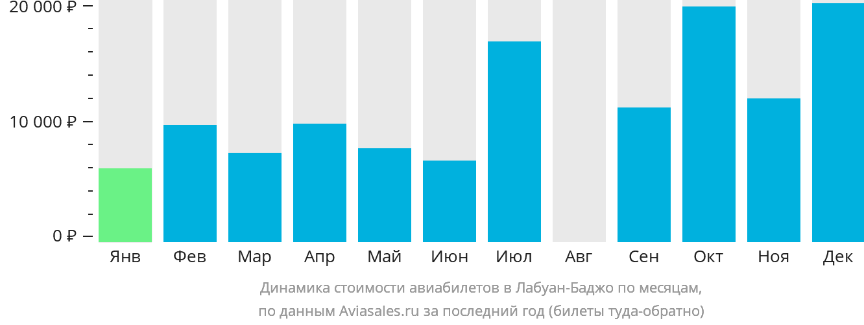 Динамика стоимости авиабилетов в Лабуан Баджо по месяцам