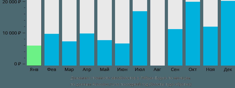Динамика стоимости авиабилетов Лабуан Баджо по месяцам
