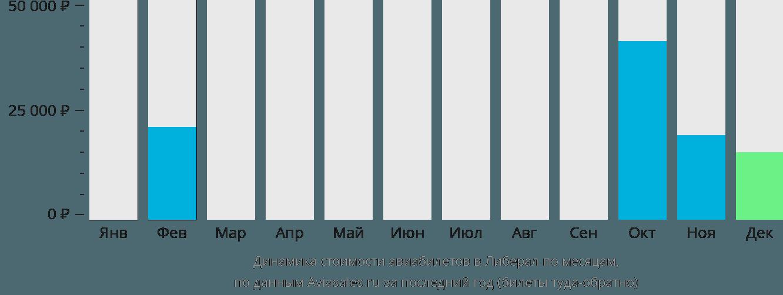 Динамика стоимости авиабилетов в Либерал по месяцам