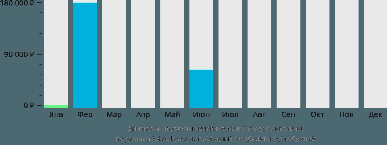 Динамика стоимости авиабилетов Лабаса по месяцам