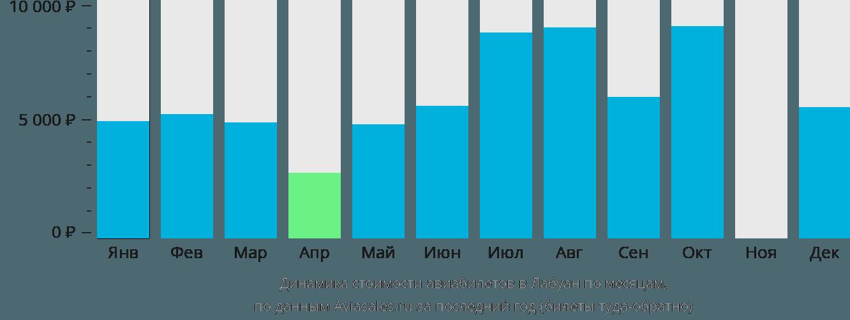 Динамика стоимости авиабилетов в Лабуан по месяцам
