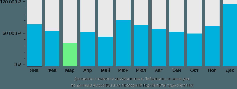 Динамика стоимости авиабилетов в Либревиль по месяцам