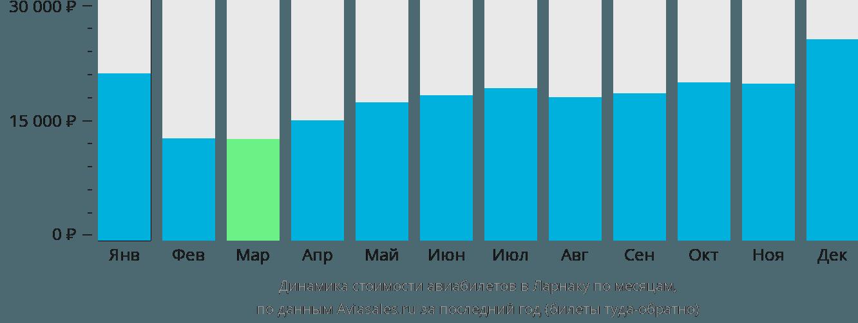 Динамика стоимости авиабилетов в Ларнаку по месяцам