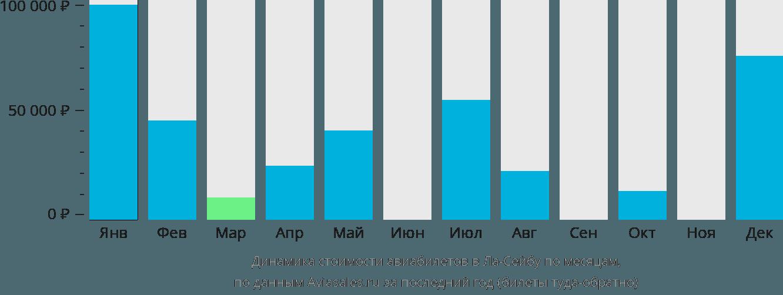 Динамика стоимости авиабилетов в Ла-Сейбу по месяцам