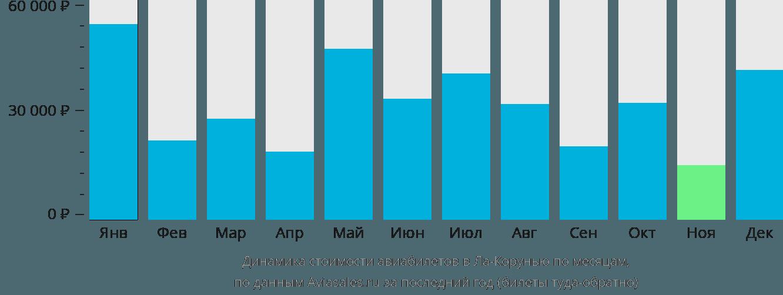 Динамика стоимости авиабилетов в Ла-Корунью по месяцам