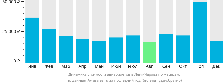Динамика стоимости авиабилетов в Лейк-Чарльз по месяцам