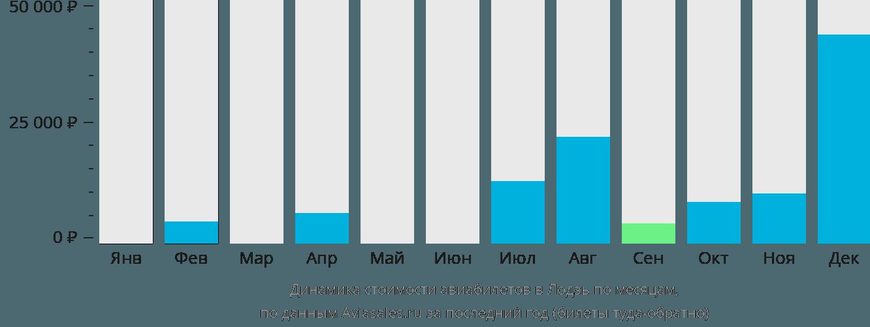 Динамика стоимости авиабилетов в Лодзь по месяцам