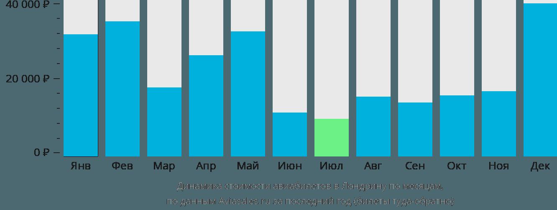 Динамика стоимости авиабилетов в Лондрину по месяцам