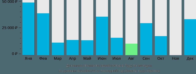 Динамика стоимости авиабилетов в Лурд по месяцам