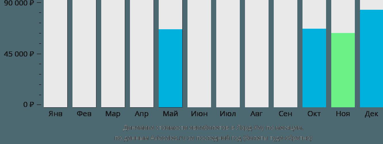 Динамика стоимости авиабилетов в Лорд-Хау по месяцам