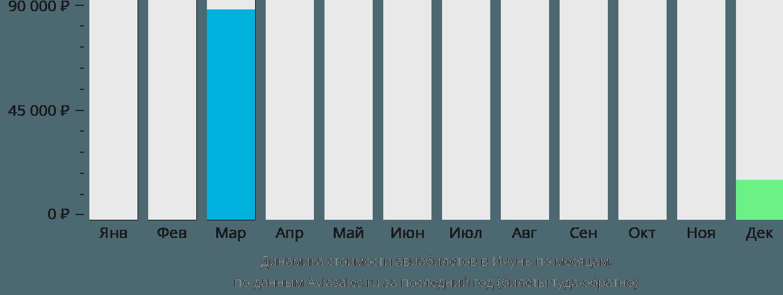 Динамика стоимости авиабилетов в Ичунь по месяцам