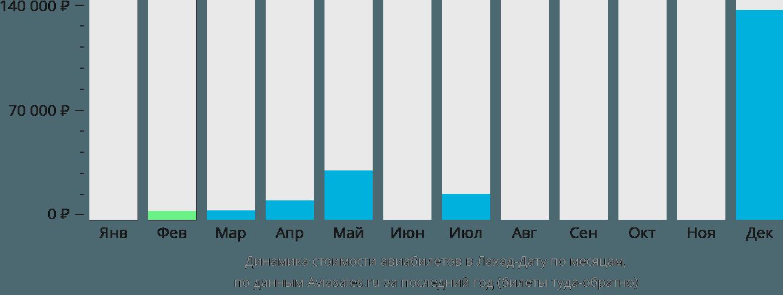 Динамика стоимости авиабилетов в Лахад-Дату по месяцам