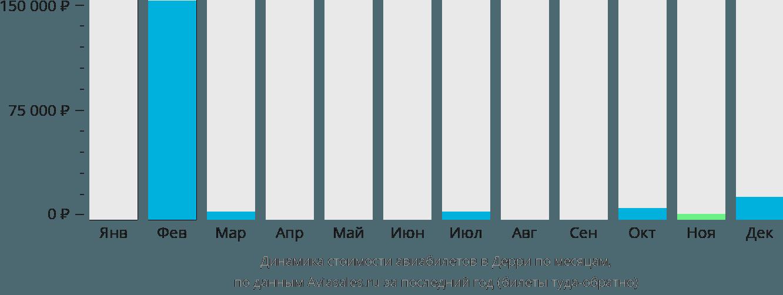 Динамика стоимости авиабилетов Дерри по месяцам