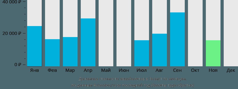Динамика стоимости авиабилетов в Эксмут по месяцам