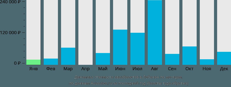 Динамика стоимости авиабилетов в Лебанон по месяцам