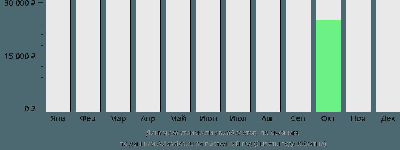 Динамика стоимости авиабилетов Гавр по месяцам